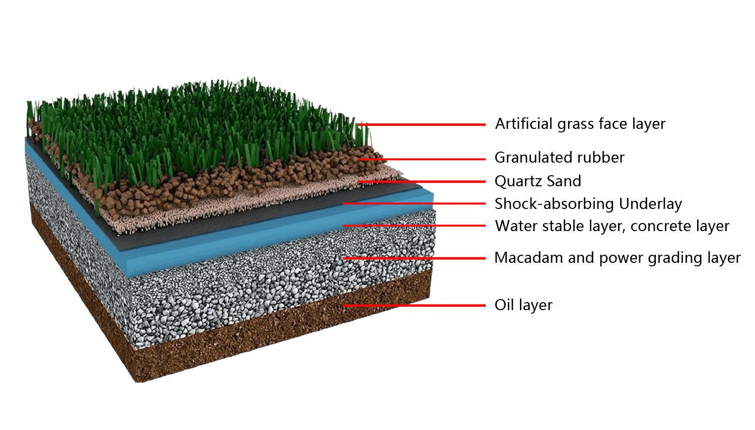 Structure of artificial turf